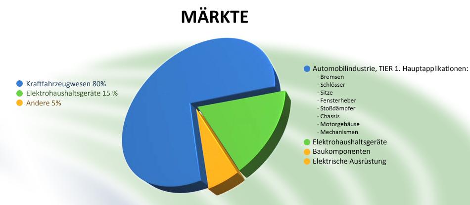 markte